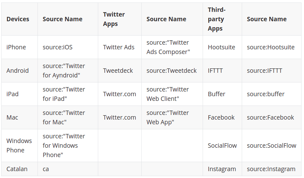 Find tweets by specific language